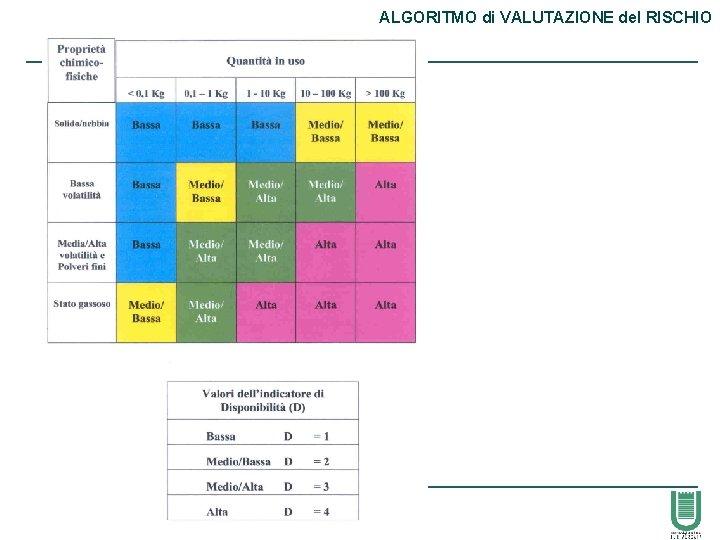 ALGORITMO di VALUTAZIONE del RISCHIO 56