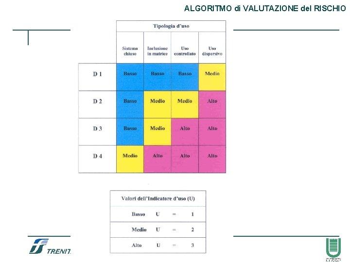 ALGORITMO di VALUTAZIONE del RISCHIO 57
