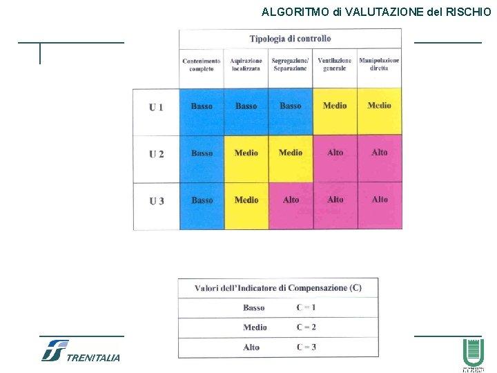 ALGORITMO di VALUTAZIONE del RISCHIO 58