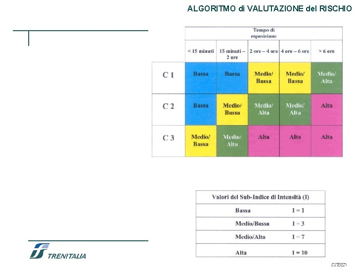 ALGORITMO di VALUTAZIONE del RISCHIO 59