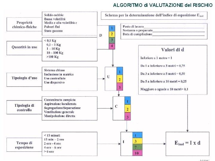 ALGORITMO di VALUTAZIONE del RISCHIO 60