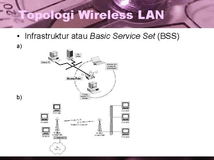 Topologi Wireless LAN • Infrastruktur atau Basic Service Set (BSS) a) b)