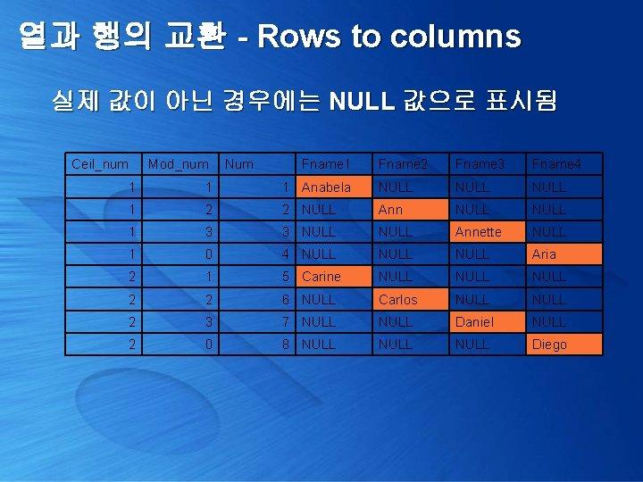 열과 행의 교환 - Rows to columns 실제 값이 아닌 경우에는 NULL 값으로 표시됨