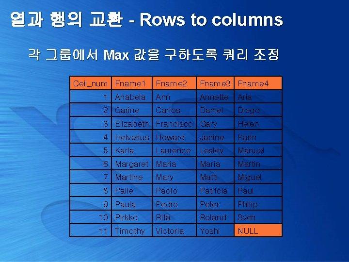 열과 행의 교환 - Rows to columns 각 그룹에서 Max 값을 구하도록 쿼리 조정