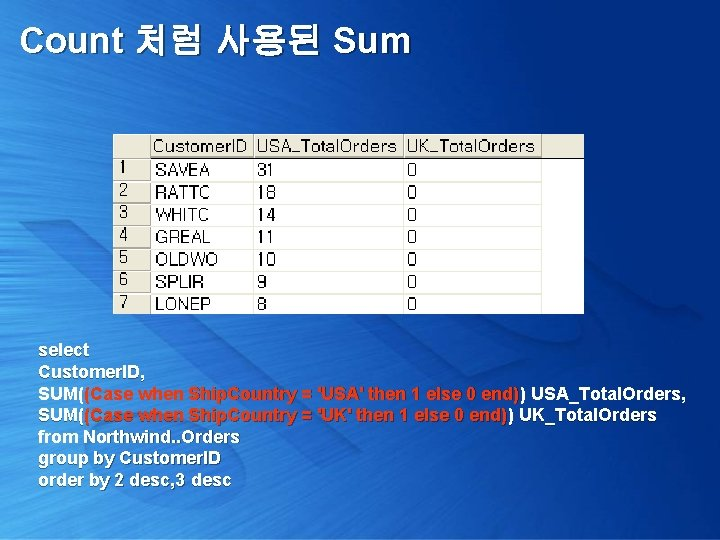 Count 처럼 사용된 Sum select Customer. ID, SUM((Case when Ship. Country = 'USA' then
