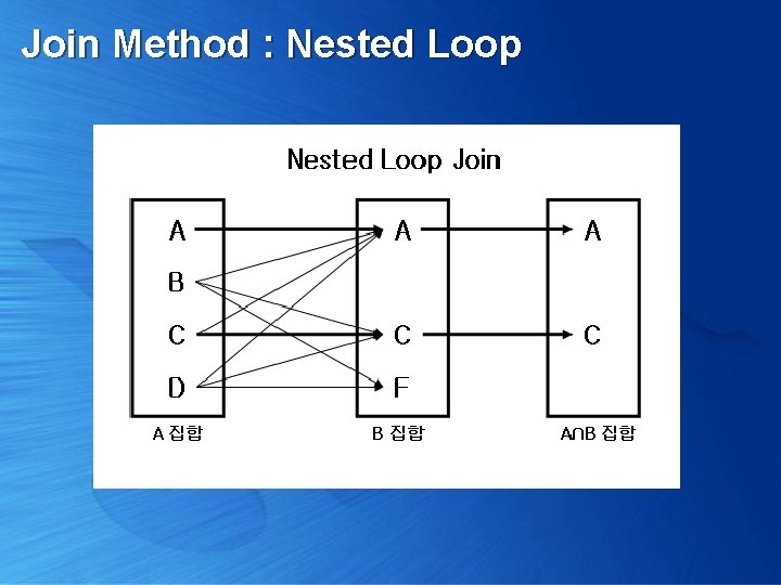 Join Method : Nested Loop