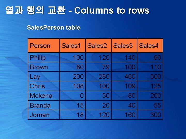 열과 행의 교환 - Columns to rows Sales. Person table Person Philip Brown Lay