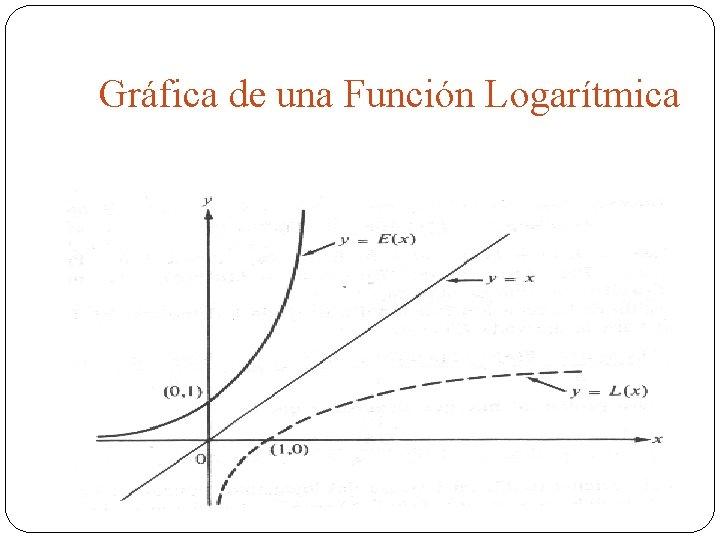Gráfica de una Función Logarítmica
