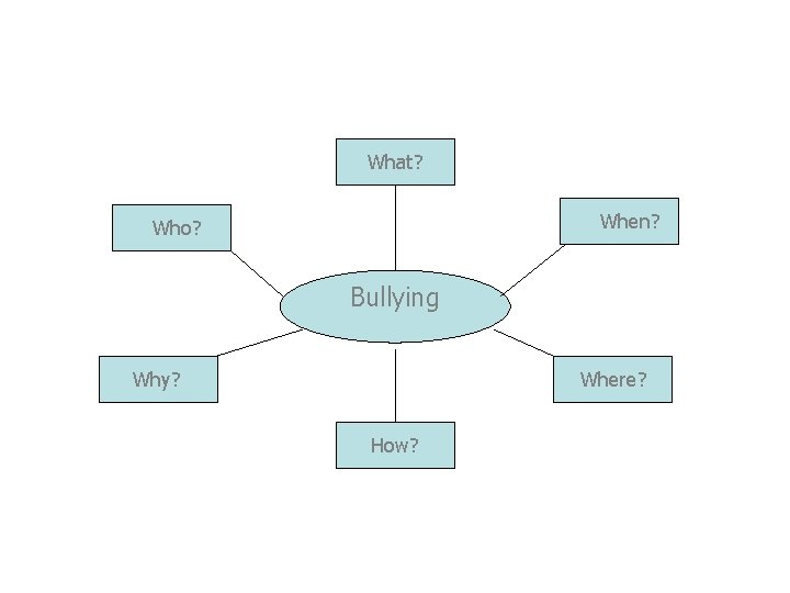 What? When? Who? Bullying Why? Where? How?