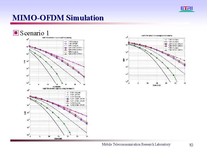 MIMO-OFDM Simulation ▣ Scenario 1 Mobile Telecommunication Research Laboratory 10