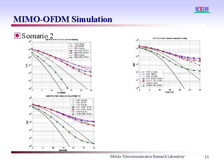 MIMO-OFDM Simulation ▣ Scenario 2 Mobile Telecommunication Research Laboratory 11
