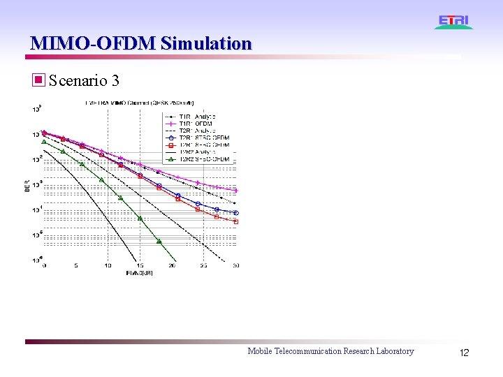 MIMO-OFDM Simulation ▣ Scenario 3 Mobile Telecommunication Research Laboratory 12