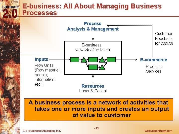 E-Business E-business: All About Managing Business Processes Process Analysis & Management E-business Network of
