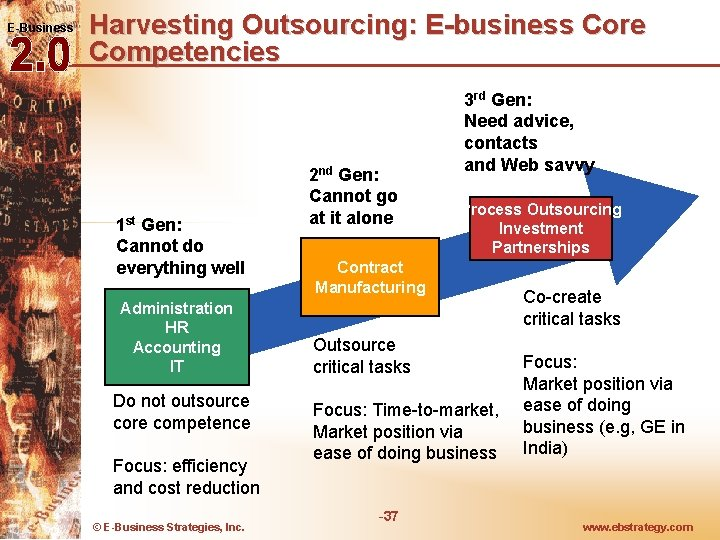 E-Business Harvesting Outsourcing: E-business Core Competencies 1 st Gen: Cannot do everything well Administration