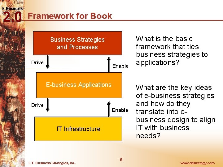 E-Business Framework for Book Business Strategies and Processes Drive Enable E-business Applications Drive Enable