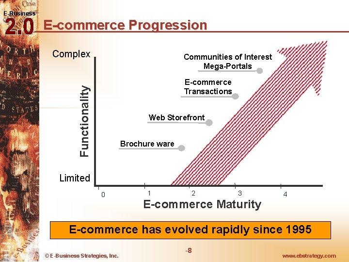 E-Business E-commerce Progression Complex Communities of Interest Mega-Portals Functionality E-commerce Transactions Web Storefront Brochure