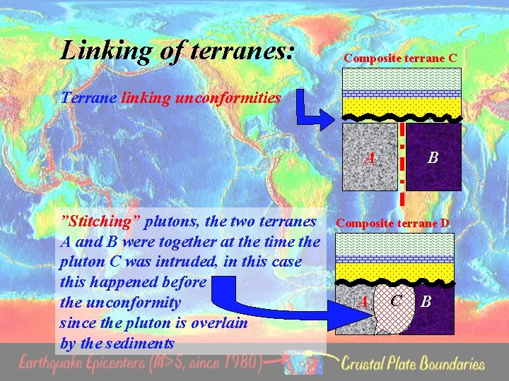 """Linking of terranes: Composite terrane C Terrane linking unconformities A """"Stitching"""" plutons, the two"""