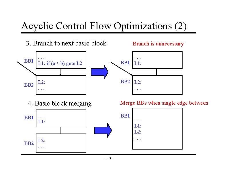 Acyclic Control Flow Optimizations (2) 3. Branch to next basic block. . . BB