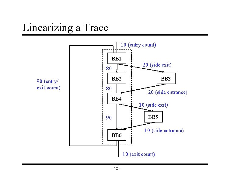 Linearizing a Trace 10 (entry count) BB 1 20 (side exit) 80 90 (entry/