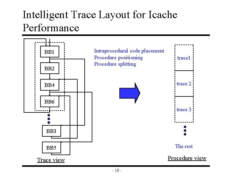 Intelligent Trace Layout for Icache Performance BB 1 BB 2 Intraprocedural code placement Procedure