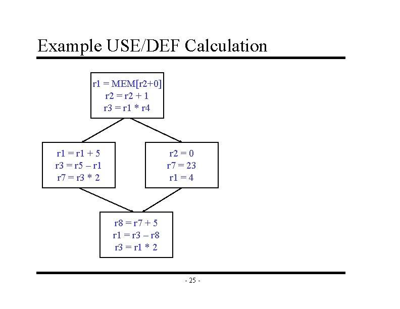Example USE/DEF Calculation r 1 = MEM[r 2+0] r 2 = r 2 +