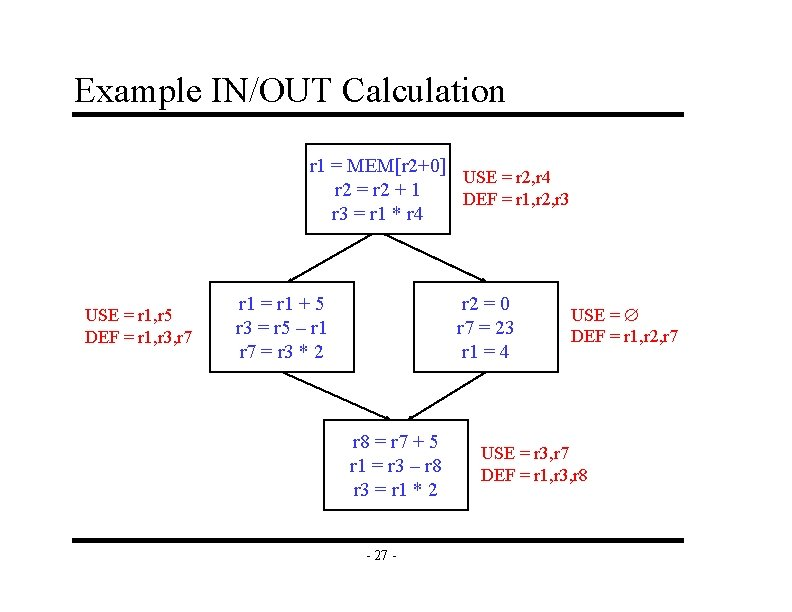 Example IN/OUT Calculation r 1 = MEM[r 2+0] USE = r 2, r 4