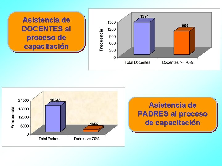 Asistencia de DOCENTES al proceso de capacitación Asistencia de PADRES al proceso de capacitación