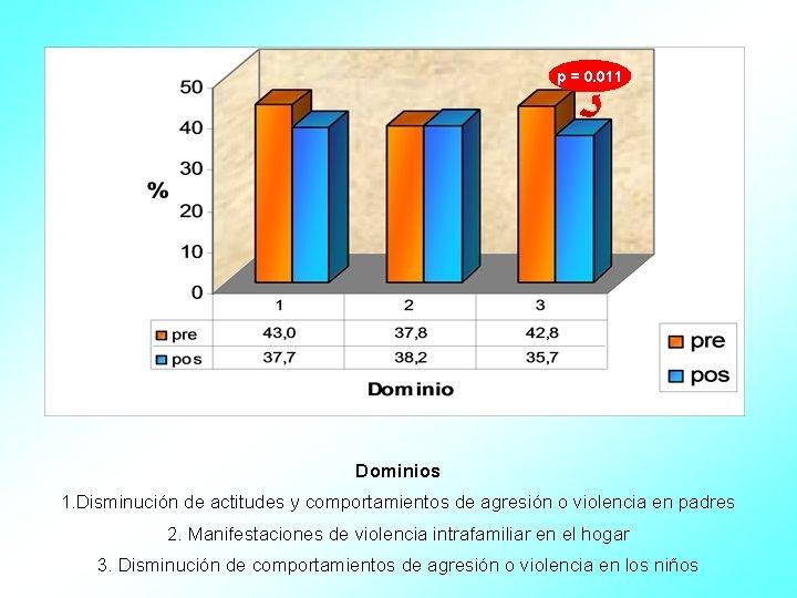 p = 0. 011 Dominios 1. Disminución de actitudes y comportamientos de agresión o