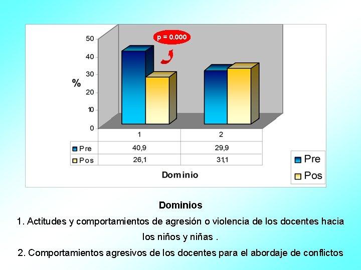 p = 0. 000 Dominios 1. Actitudes y comportamientos de agresión o violencia de