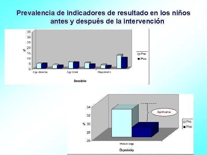 Prevalencia de indicadores de resultado en los niños antes y después de la intervención