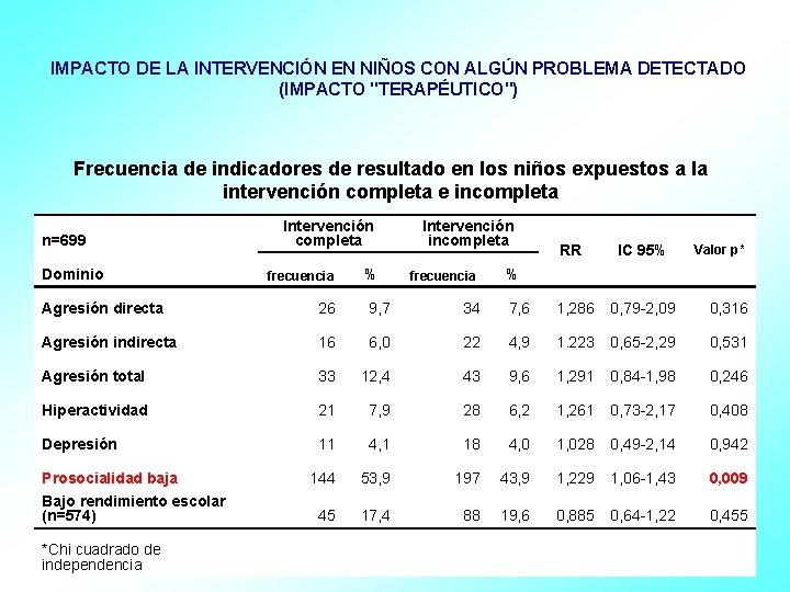 """IMPACTO DE LA INTERVENCIÓN EN NIÑOS CON ALGÚN PROBLEMA DETECTADO (IMPACTO """"TERAPÉUTICO"""") Frecuencia de"""