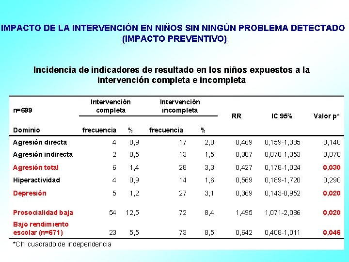IMPACTO DE LA INTERVENCIÓN EN NIÑOS SIN NINGÚN PROBLEMA DETECTADO (IMPACTO PREVENTIVO) Incidencia de