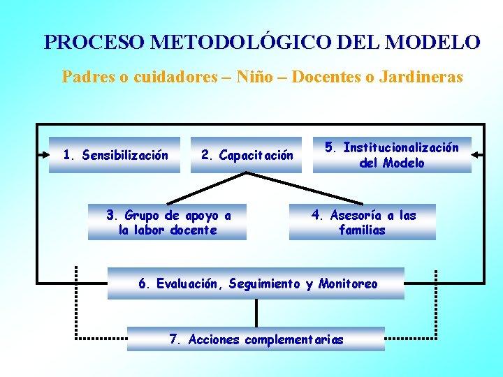 PROCESO METODOLÓGICO DEL MODELO Padres o cuidadores – Niño – Docentes o Jardineras 1.