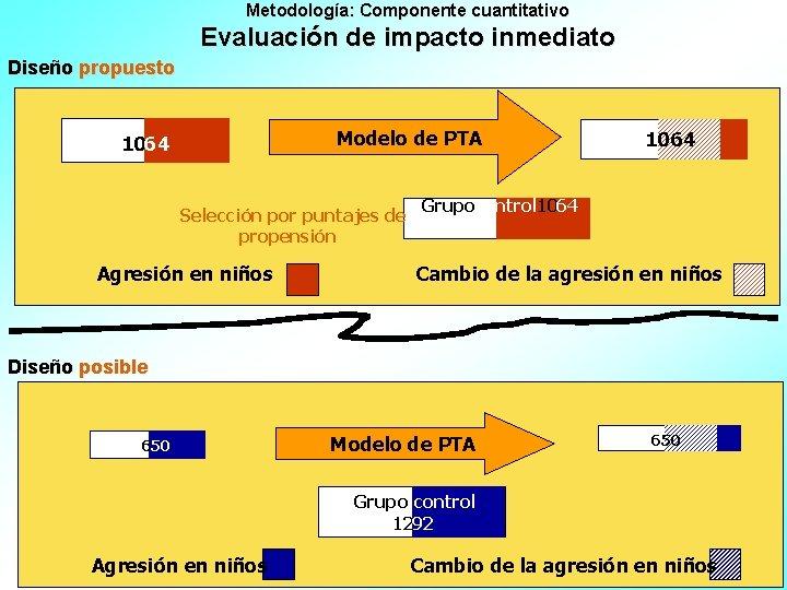 Metodología: Componente cuantitativo Evaluación de impacto inmediato Diseño propuesto Modelo de PTA 1064 Selección