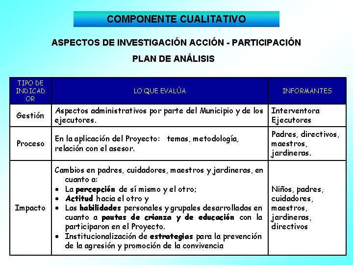 COMPONENTE CUALITATIVO ASPECTOS DE INVESTIGACIÓN ACCIÓN - PARTICIPACIÓN PLAN DE ANÁLISIS TIPO DE INDICAD