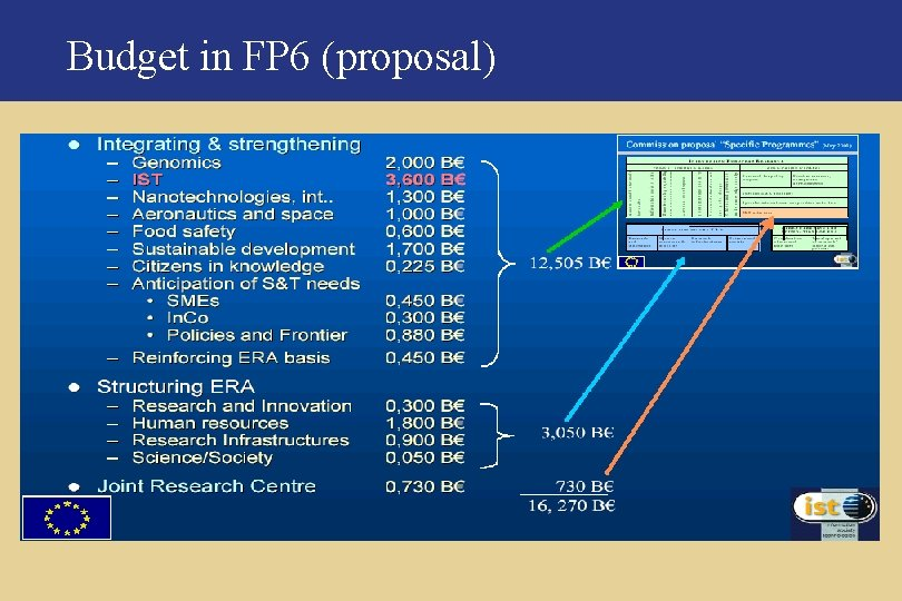 Budget in FP 6 (proposal)