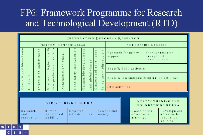 FP 6: Framework Programme for Research and Technological Development (RTD)