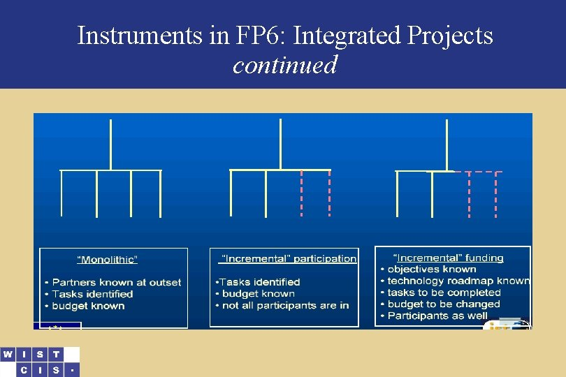 Instruments in FP 6: Integrated Projects continued