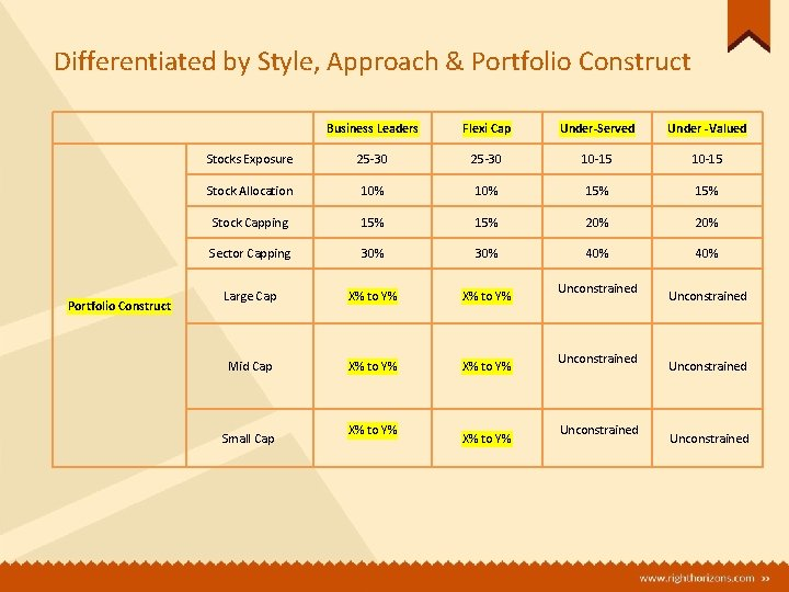 Differentiated by Style, Approach & Portfolio Construct Business Leaders Flexi Cap Under-Served Under -Valued