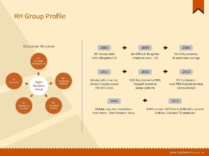 RH Group Profile