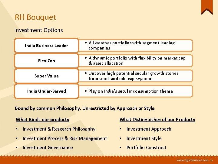 RH Bouquet Investment Options India Business Leader Flexi. Cap Super Value India Under-Served •