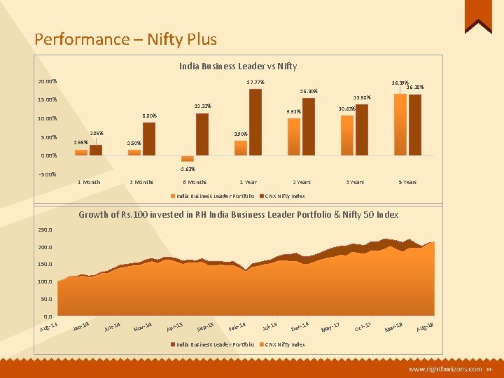 Performance – Nifty Plus India Business Leader vs Nifty 20. 00% 17. 77% 16.