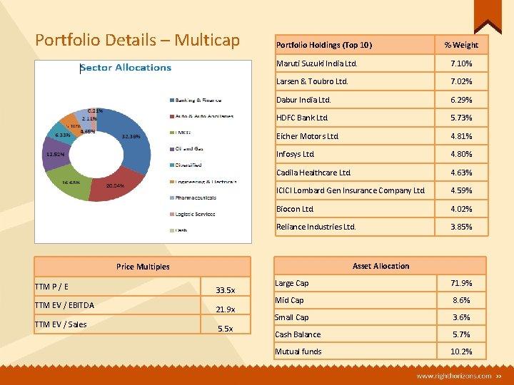 Portfolio Details – Multicap Portfolio Holdings (Top 10) Maruti Suzuki India Ltd. 7. 10%