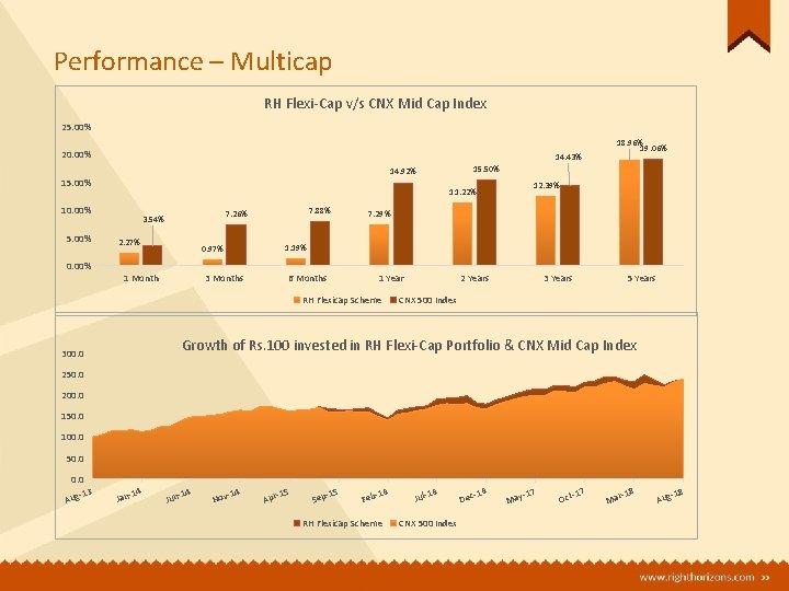 Performance – Multicap RH Flexi-Cap v/s CNX Mid Cap Index 25. 00% 20. 00%