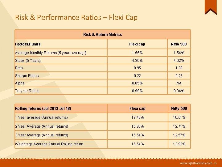 Risk & Performance Ratios – Flexi Cap Risk & Return Metrics Factors/Funds Flexi cap