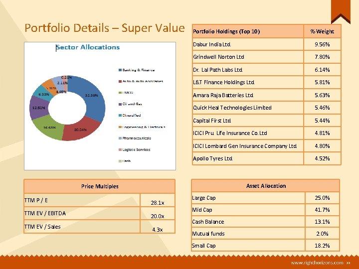 Portfolio Details – Super Value Portfolio Holdings (Top 10) Dabur India Ltd. 9. 56%