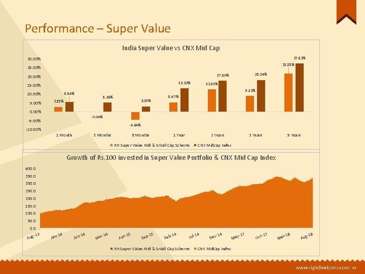 Performance – Super Value India Super Value vs CNX Mid Cap 27. 52% 30.