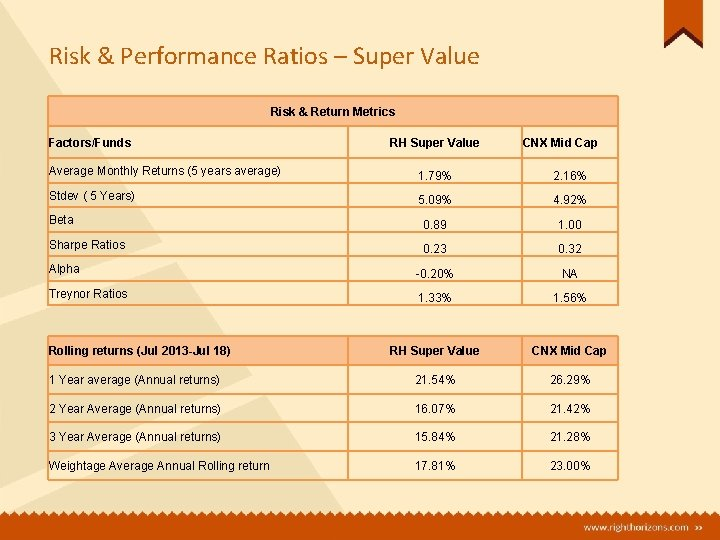 Risk & Performance Ratios – Super Value Risk & Return Metrics Factors/Funds RH Super