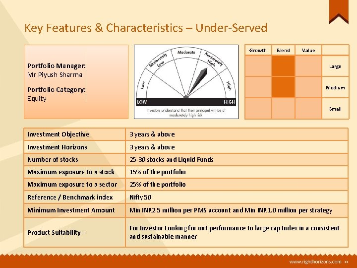 Key Features & Characteristics – Under-Served Portfolio Manager: Mr Piyush Sharma Portfolio Category: Equity