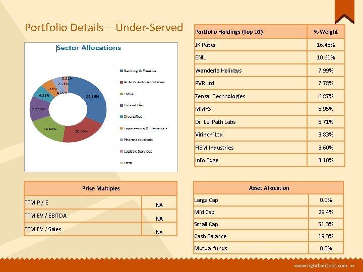 Portfolio Details – Under-Served Portfolio Holdings (Top 10) JK Paper 16. 43% ENIL 10.